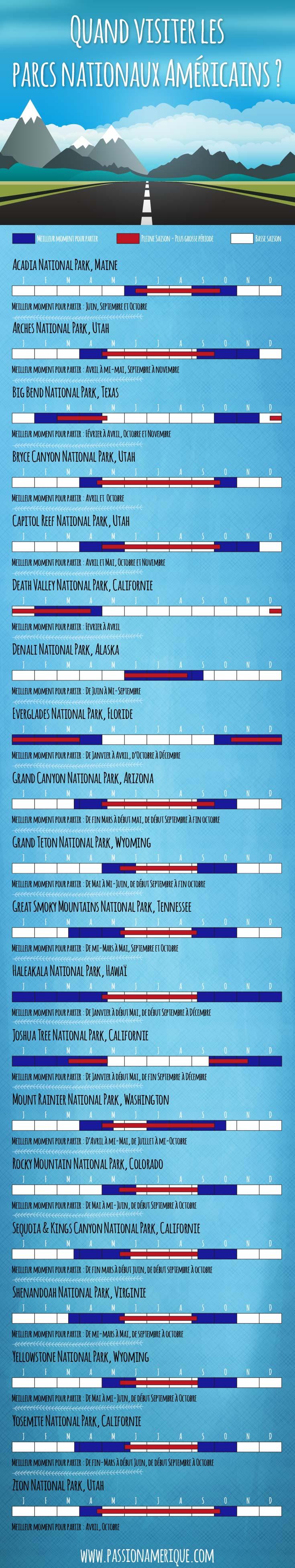 Infographie sur la meilleure période pour visiter les parcs nationaux américains